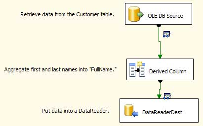 1-SSIS-Debugging-with-a-DataView