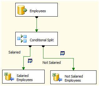 4-conditional-split