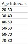 3-Cumulative-Frequency